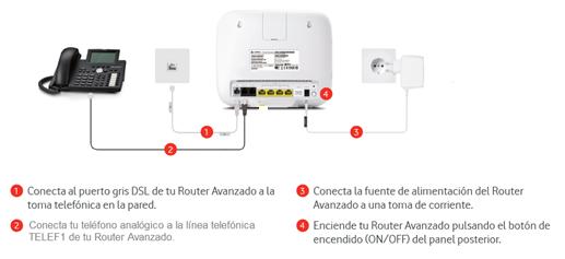 Cómo conectar la línea de teléfono al router Sercomm Vox 2.5