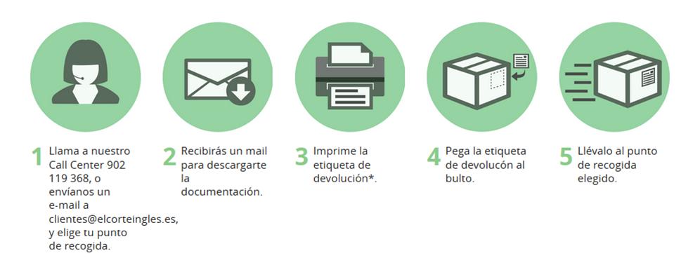 Devolucion Y Cambio Ayuda El Corte Inglés